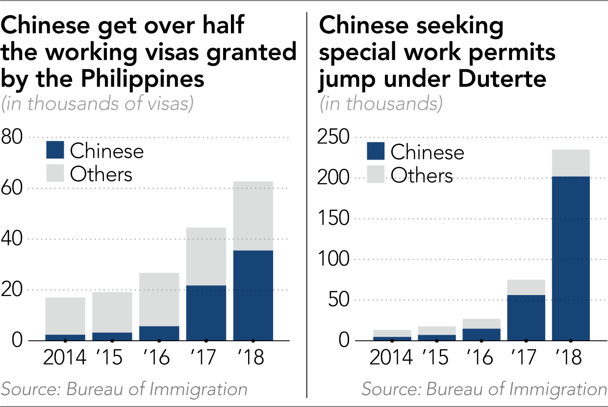 Since Duterte presidency, Chinese flood into Philippines bringing drugs, gambling, prostitution and illegal workers.