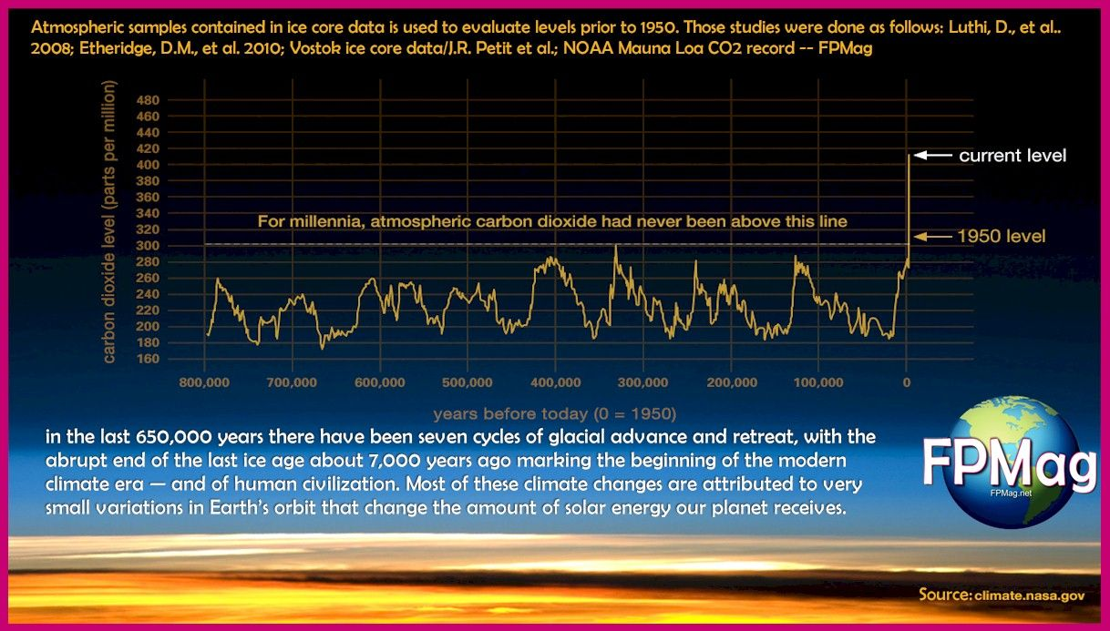 Is Climate Change Real? Source: NASA
