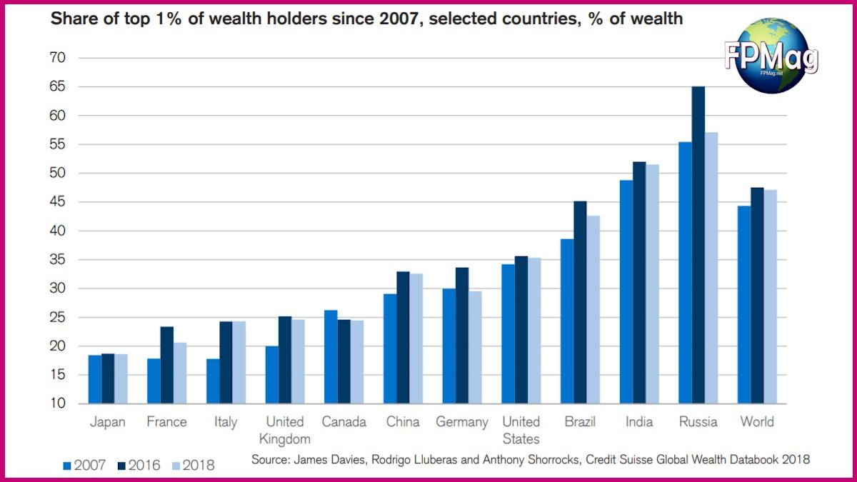 Share of top 1% of wealth holders since 2007, selected countries, % of wealth Source: James Davies, Rodrigo Lluberas and Anthony Shorrocks, Credit Suisse Global Wealth Databook 2018