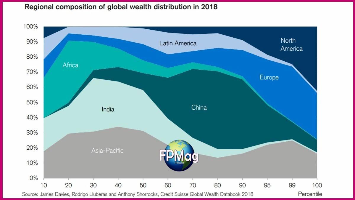 Regional Wealth Distribution 2018 - Feminine-Perspective Magazine