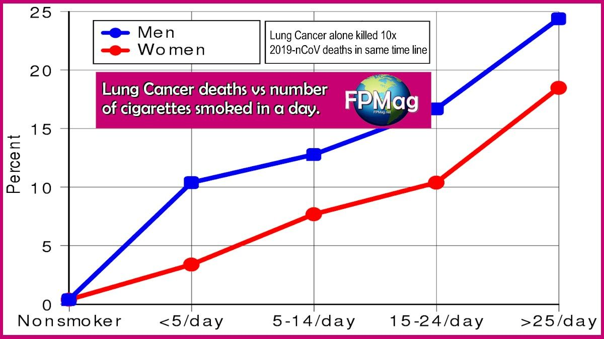 Top cancer causing death, is lung Cancer.