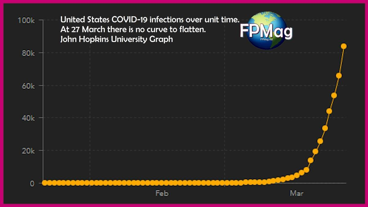 COVID-19 infections over unit time. At 27 March there is no curve to flatten. John Hopkins University Graph