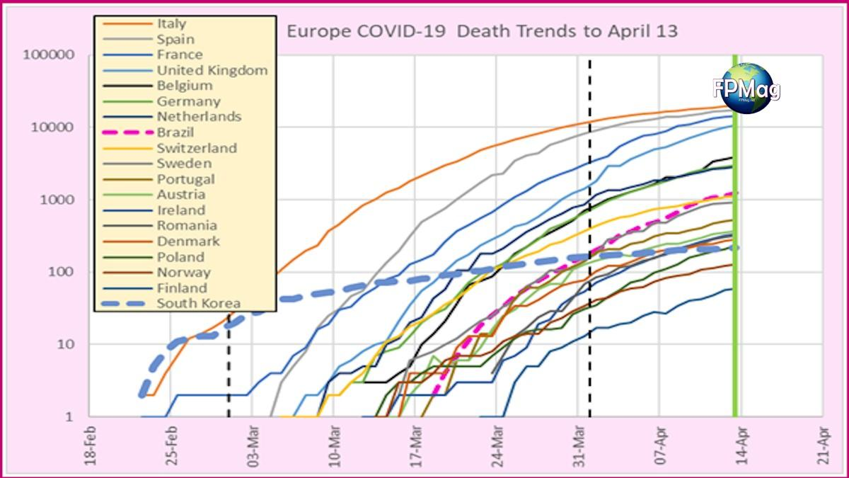 3: Death trends for European countries that had more than 100 deaths on April 13. South Korea and Brazil trends are included for reference.